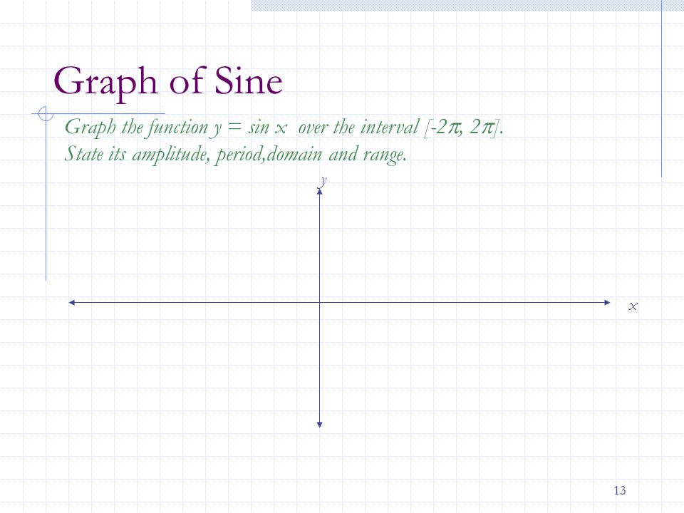 Graph of Sine Graph the function y = sin x over the interval [-2, 2]. State its amplitude, period,domain and range.